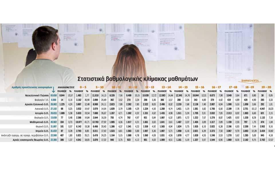 Βάσεις 2018 ΓΕΛ - ΕΠΑΛ